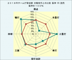2018年チーム打撃成績比較_対読売3月31日時点