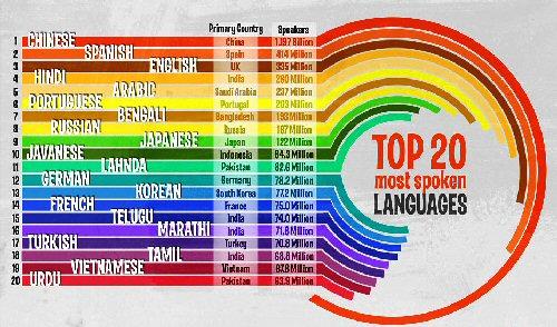 04e 500 top 20 spoken languages