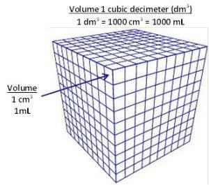 03 300 cubic decimeter