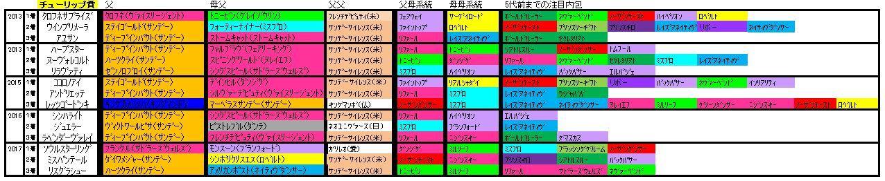 チューリップ賞血統