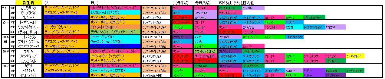 弥生賞血統