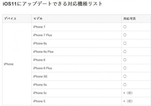 iPhone講座対象機種