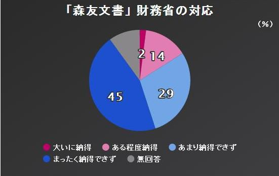 NHK世論調査①