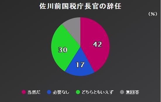 NHK世論調査②