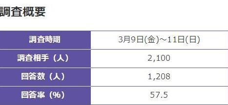 NHK世論調査④