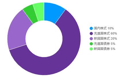 アセットアロケーション円グラフメーカー https://www.valuetrust.net/tool/aacmaker.htm