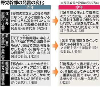 森友学園 佐川宣寿 民進党 希望の党 立憲民主党