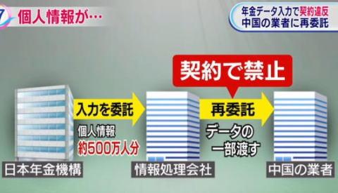 日本年金機構から年金情報入力を委託された東京の会社、中国の業者にデータ入力を再委託 … 500万人分のマイナンバーや間所得額などの個人情報を中国の業者に渡す