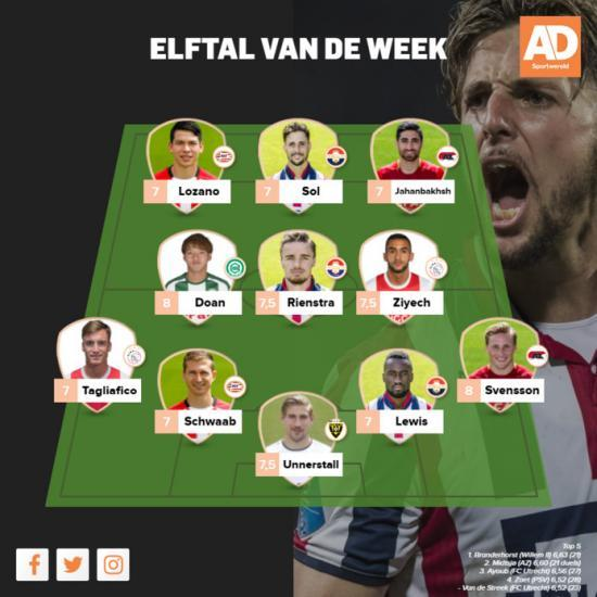 Doan_ritsu_in_AD_Sportwereld_s_team_of_the_week_goal_agaisnt_AZ.jpg