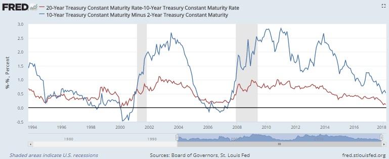 イールドカーブ 金利スプレッド 米国債