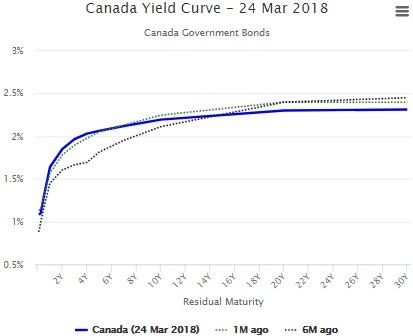 カナダ イールドカーブ 長短金利差