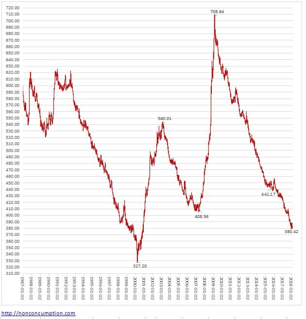 過剰流動性 リセッション 中央銀行バブル