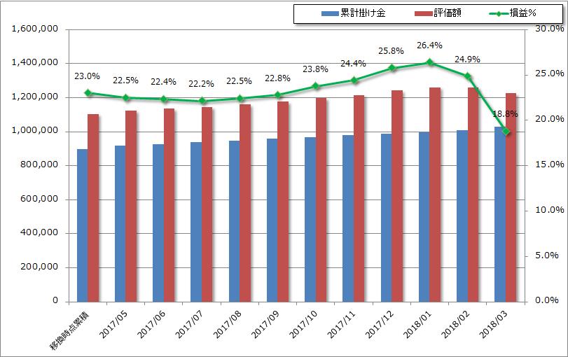 iDeCoの積み上がり状況を確認、株価急落の爪痕はここにも!?