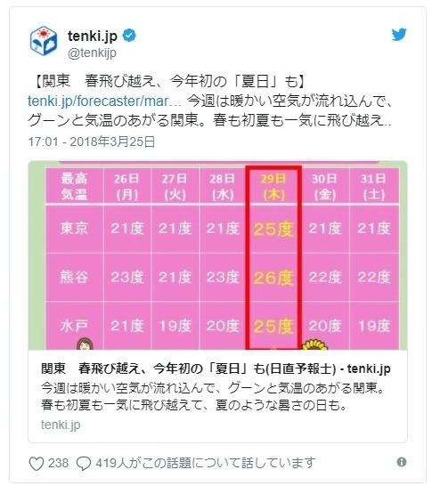 【高温注意】3月だけどもう「夏」のような暑さが来るぞ!来週は全国で記録的な高温に…28日と29日は特に注意