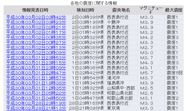 【前兆】昨日の西表島で起きた「M5.7」の地震以降、地震が連発してるんだが余震?前震とかじゃないよな?