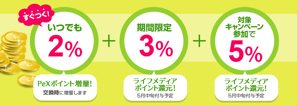 ライフメディア PeX最大10%増量 ルール