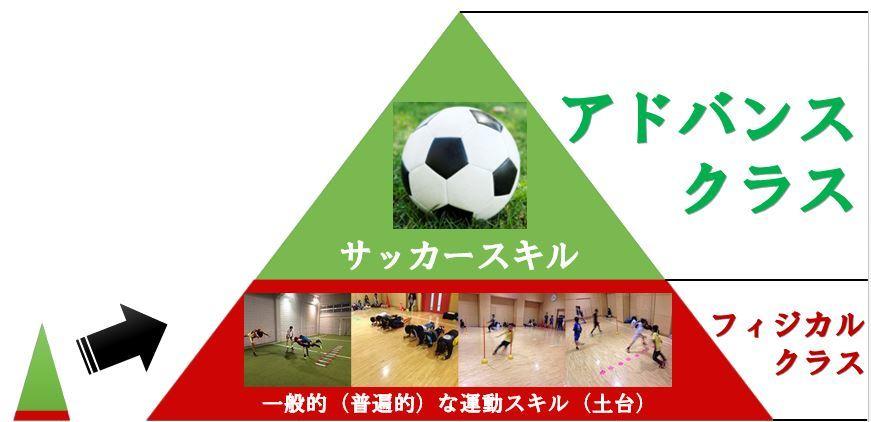 アドバンスクラス ~トップチームの選手・コーチ陣がショートパスやドリブルで組み立てる「本物の攻撃サッカー」を指導する! 早稲田ユナイテッド川崎アカデミー