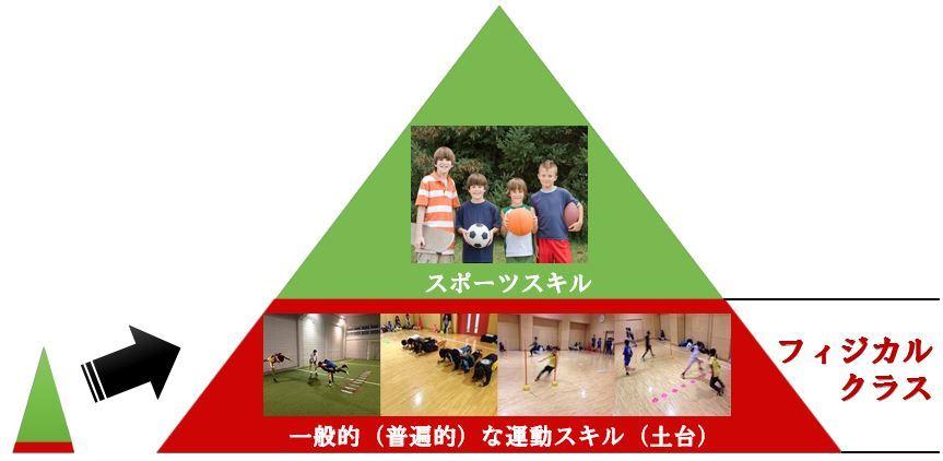フィジカルクラス ~ 本物のフィジカルトレーニングでサッカー・スポーツに必須の走りと身体の使い方を徹底的に習得する! 早稲田ユナイテッド川崎アカデミー