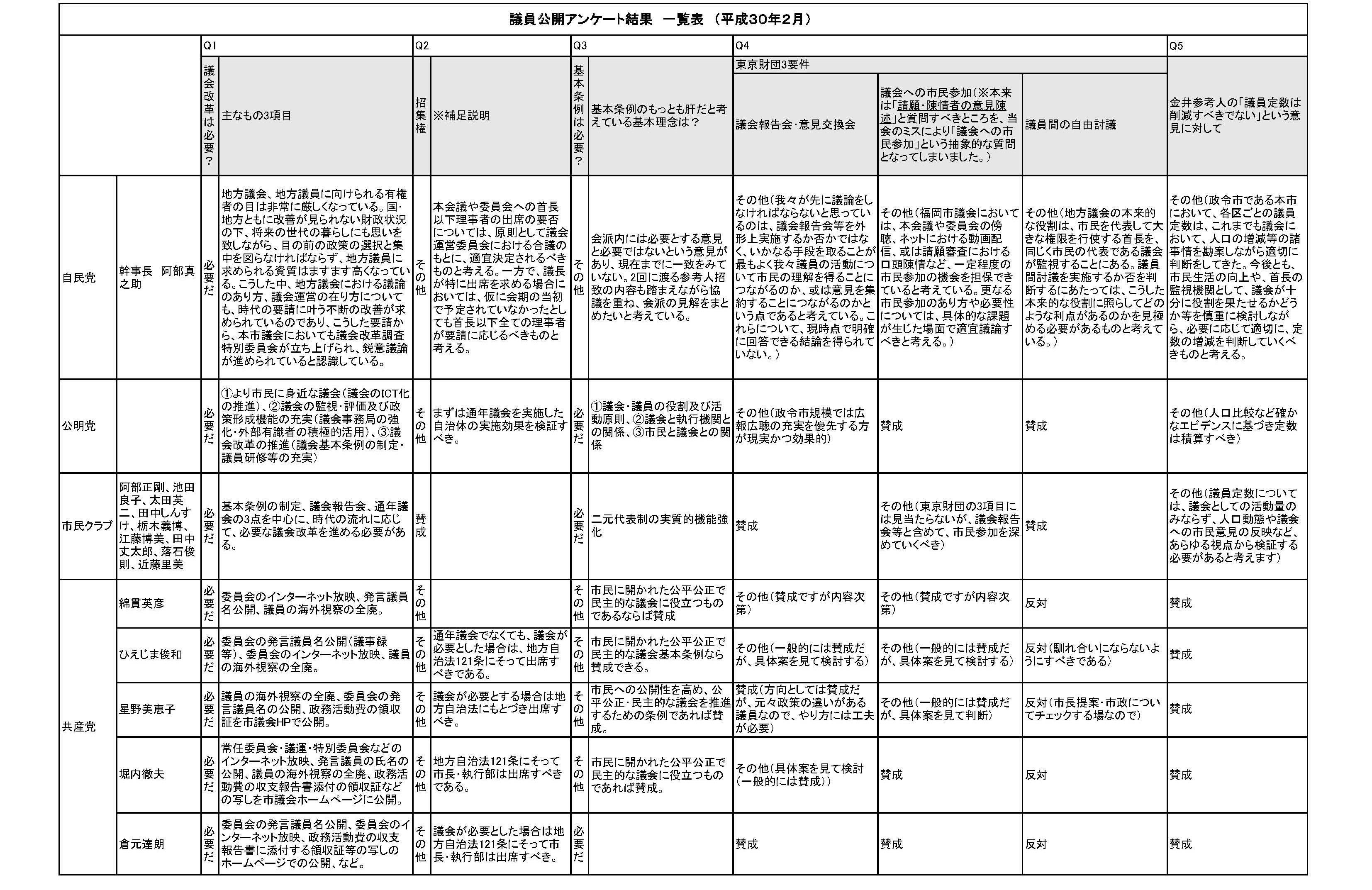 議員公開アンケート10