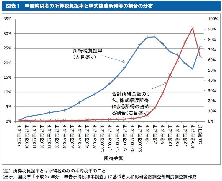 申告納税者の所得税負担率と株式譲渡所得等の割合の分布