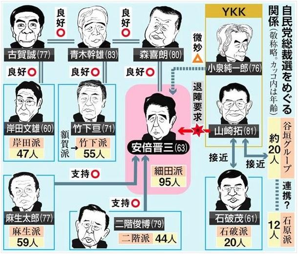 55年体制回帰 4 自民党派閥