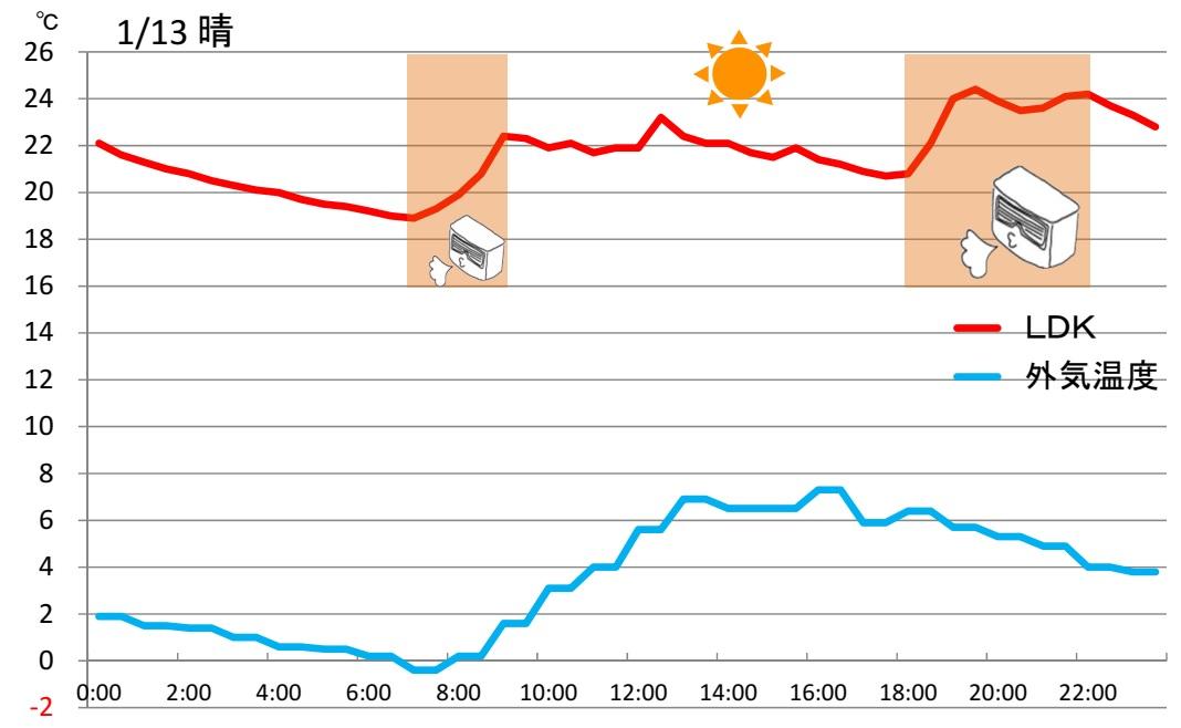 室内温度変化180113