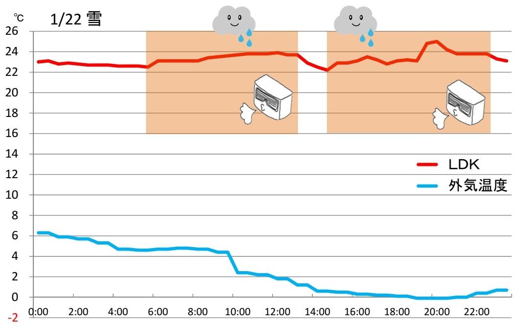 室内温度変化180122