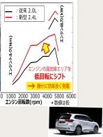 三菱 新型アウトランダーPHEV2019 2.4L