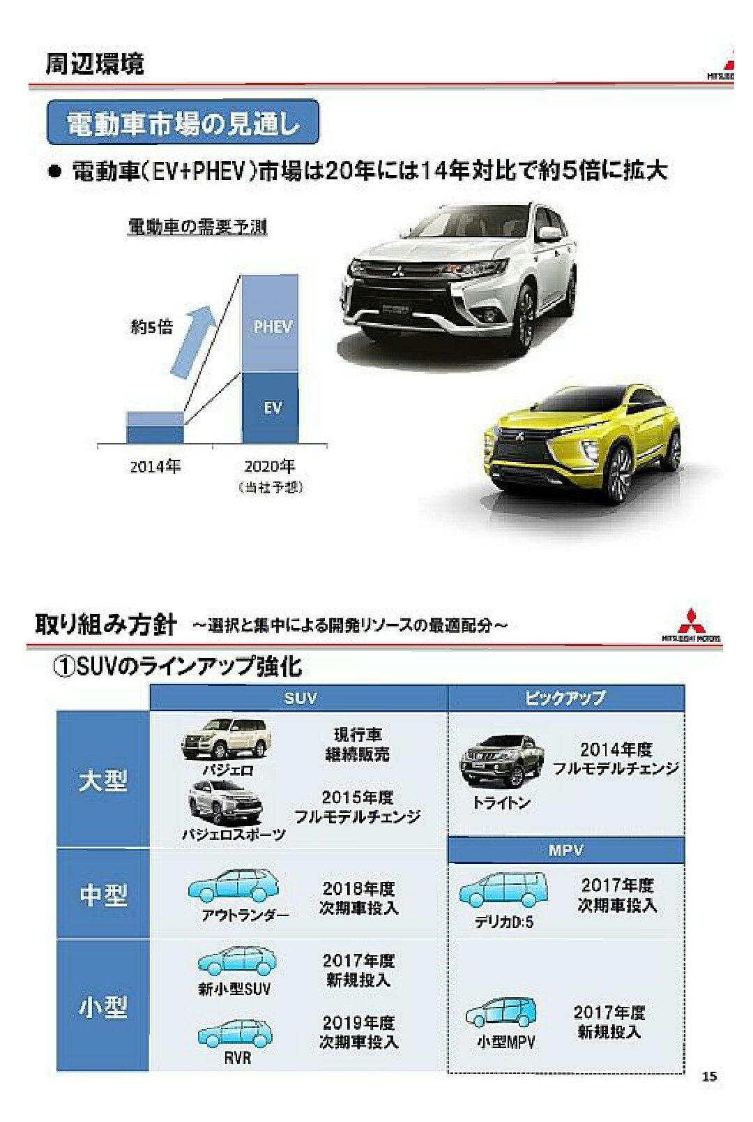 三菱自動車 中期計画