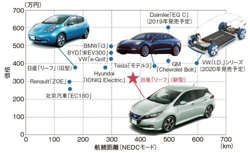 量産EVのポジショニング 2018日経BP