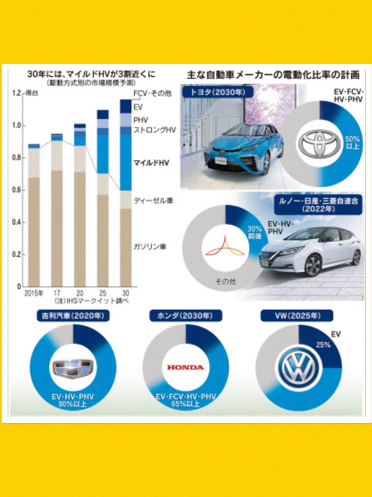 自動車の電動化予測と 自動車各社の電動化目標
