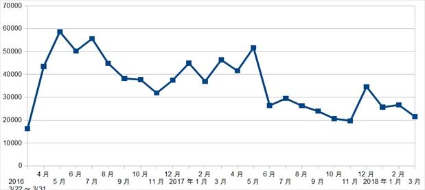 食費2年 グラフ 1