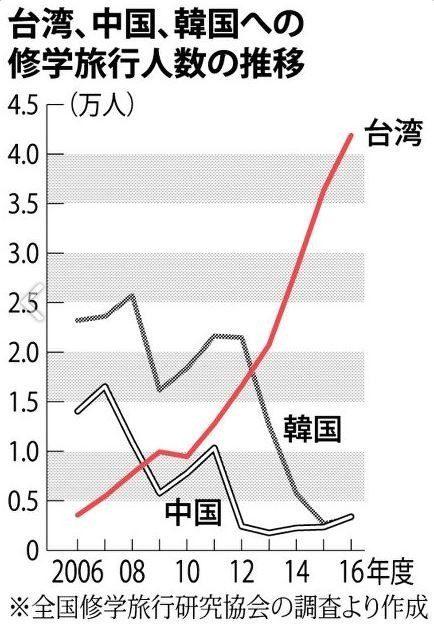 ④韓国への修学旅行が86激減したよ!韓国で性病が77%急増したよ!