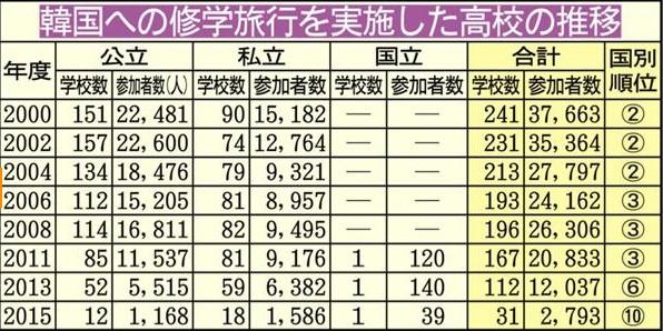 ⑯韓国への修学旅行が86激減したよ!韓国で性病が77%急増したよ!