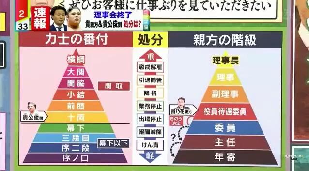 ⑤【ウンコ貴乃花劇場】バチがあたって終幕!池坊保子→神様っているんですね!