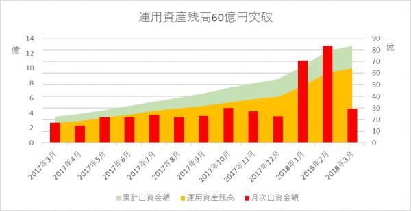 クラウドクレジットの運用資産残高が60億円を突破、収益性がますます高まる