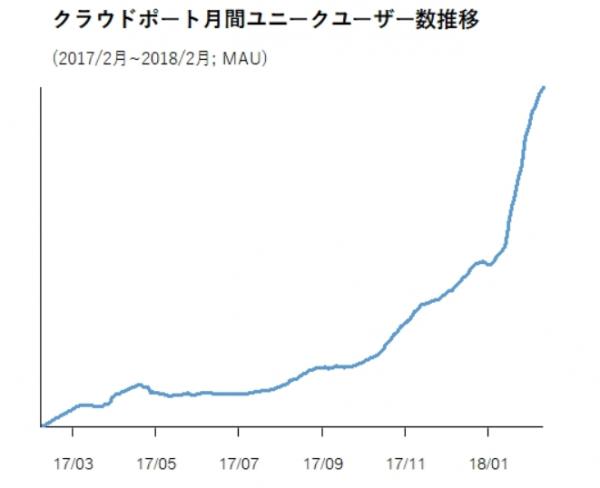 クラウドポート利用者はこの半年で大幅増加