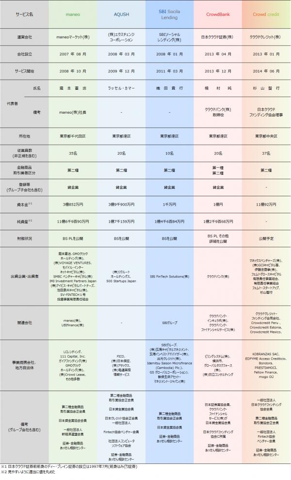 01_ソーシャルレンディング各社比較情報