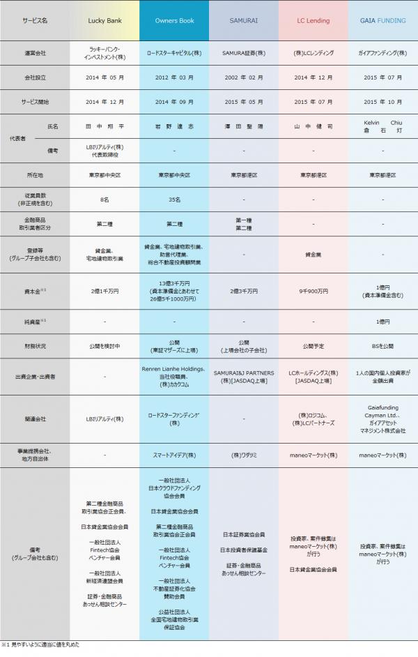 02_ソーシャルレンディング各社比較情報