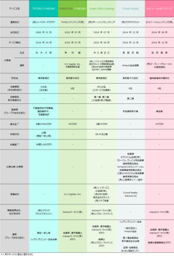 04_ソーシャルレンディング各社比較情報