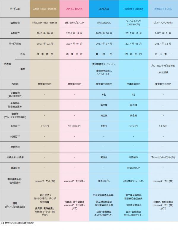05_ソーシャルレンディング各社比較情報
