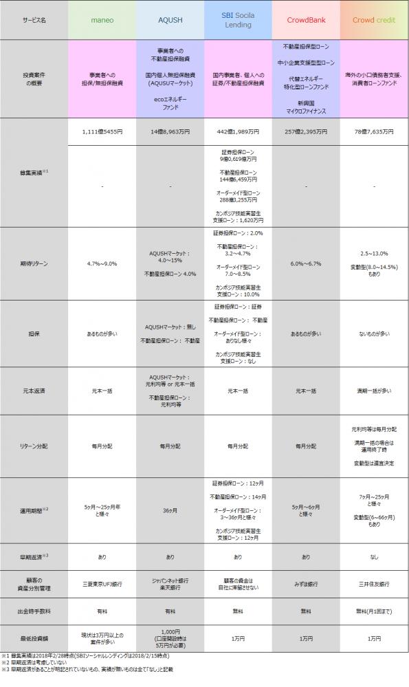 11_ソーシャルレンディング各社案件比較情報