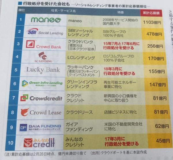 ソーシャルレンディング_東洋経済紹介一覧表