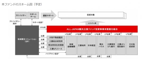 クラウドリアルティ_ALL-JAPAN観光立国ファンドスキーム