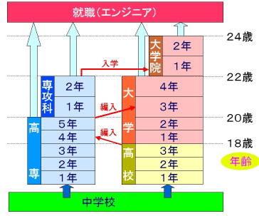 shinro_chart.jpg