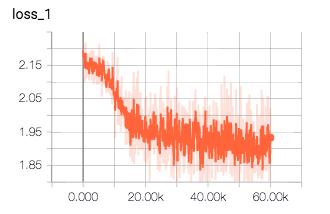 TensorBoardによる損失関数の変化