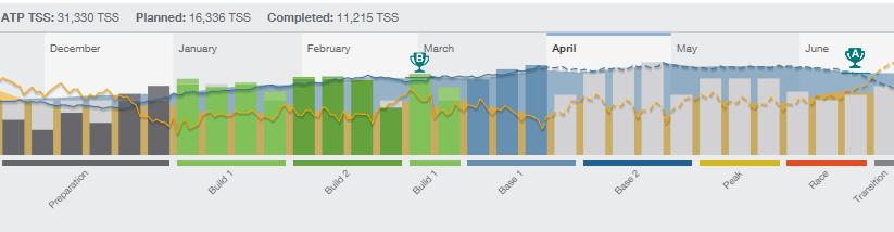 今季初、週800TSSオーバー。平日だけでも積める!