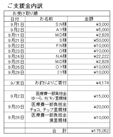 支援内訳201709