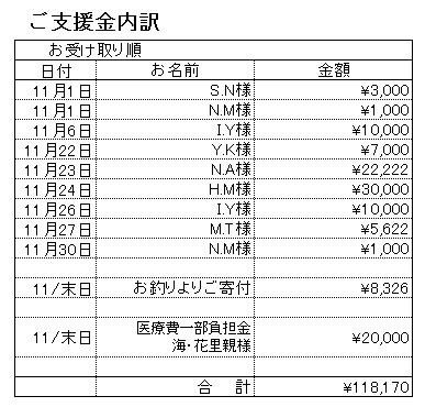 支援内訳201711