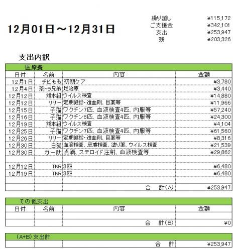 支出内訳201712